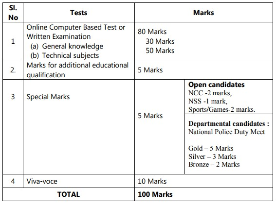 TN Police SI Technical Syllabus 2018   Latest Govt Jobs 2019